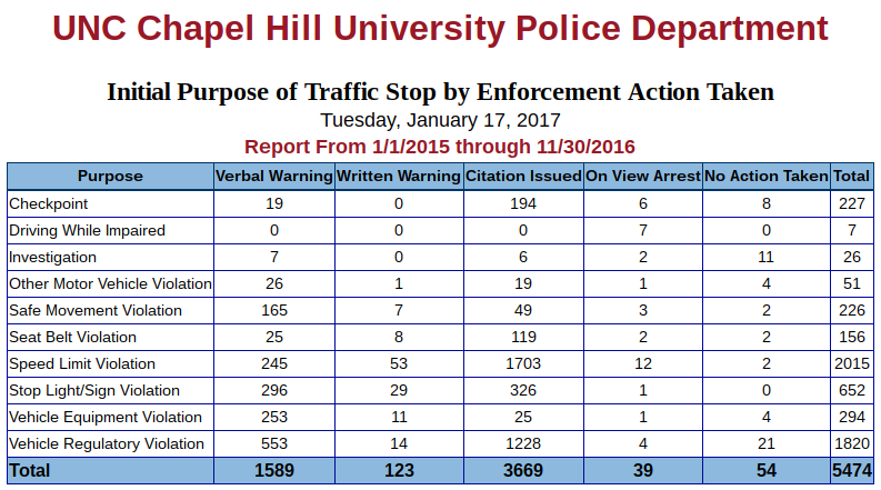 Chapel-hill--campus-police-dept-traffic